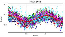 Curva di fase di TT Arietis rispetto al periodo principale di 3.2h.