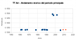 Andamento storico del periodo principale di TT Arietis. I punti di colore rosso si riferiscono ai valori trovati in questo lavoro.