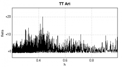 Spettro di Fourier nell'intervallo 0.2-1h. Si notano i picchi relativi alle oscillazioni quasi periodiche di periodo inferiore ai 30 minuti.