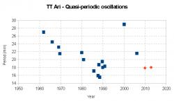Andamento storico dei valori delle variazioni quasi periodiche. I punti rossi sono i valori determinati dal presente lavoro.