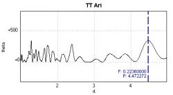 Periodogramma che evidenzia il periodo di 4.47d.