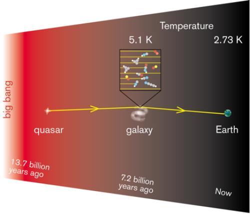 la temperatura dell'Universo 7 miliardi di anni fa