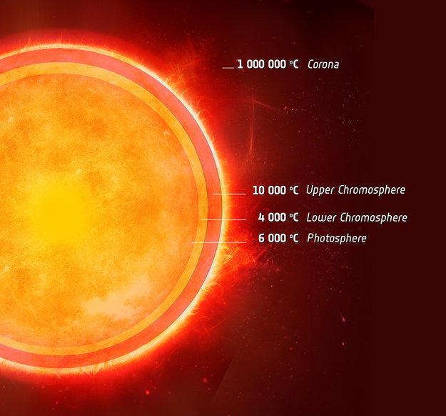 atmsfera solare