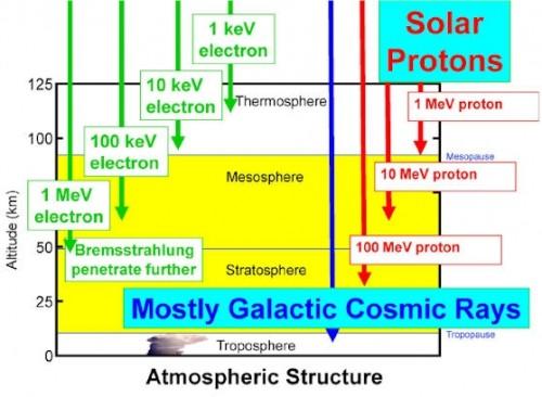 I raggi cosmici provenienti dalla $galassia$ e dal sole penetrano l'atmosfera. FONTE: C. Jackman, NASA Goddard Space Flight Center