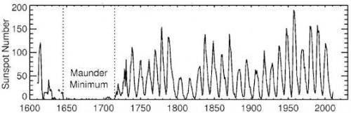 Il numero medio annuale di $macchie solari$ nell'arco di 400 anni (1610-2010). FONTE: Courtesy of NASA Marshall Space Flight Center.