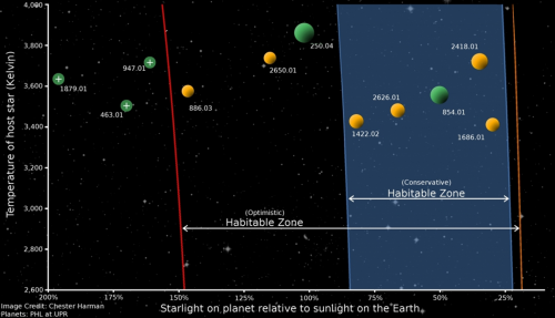 pianeti terrestri in zona abitabile