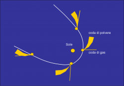 code cometarie