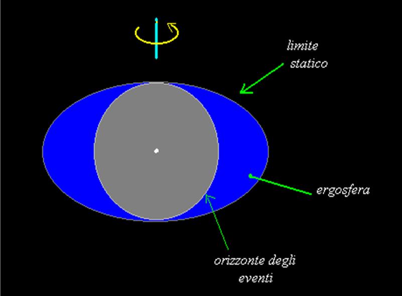 ergosfera di un buco nero rotante