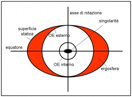 buco nero rotante