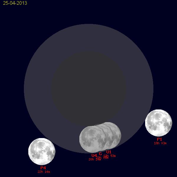 gli eventi legati all'eclissi di Luna del 25 aprile