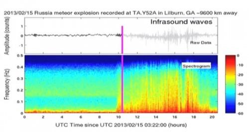 il suono della meteorite russa