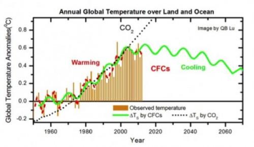 andamento temperatura e CFC