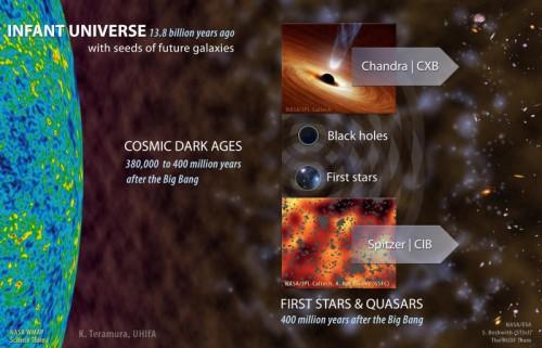 prime fasi dell'Universo