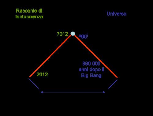 dimensioni universo