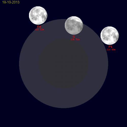 l'eclissi di luna in penombra del 19 ottobre 2013