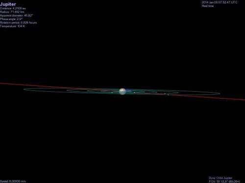 diagramma realizzato con Celestia, con le orbite dei principali satelliti intorno a Giove