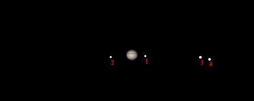 la posizione dei satelliti di Giove in una sera di febbraio