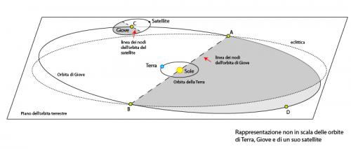 diagramma non in scala delle orbite della Terra, di Giove e di un suo satellite