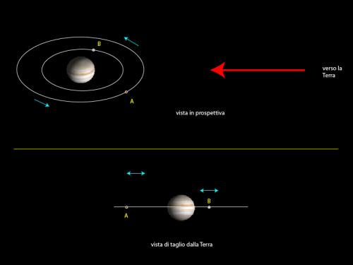 due satelliti visti dalle parti di Giove e dalla Terra