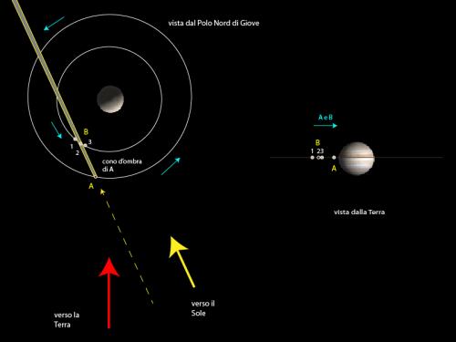 Fenomeni mutui dei satelliti di giove eclissi 1 parte for Posso costruire una casa sulla mia terra