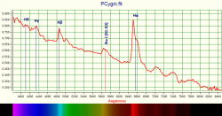 Spettro PCygni