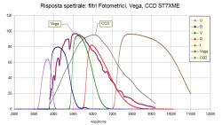 Risposta spettrale filtri fotometrici messa a confronto con lo spettro di Vega e della tipica risposta di un sensore CCD.