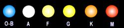 Classificazione stellare in base ai vari colori.