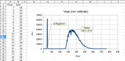 Il profilo spettrale a bassa risoluzione, acquisito con StarAnalyser, si distribuisce linearmente sui pixel. Per la calibrazione dello spettro è preferibile usare stelle di tipo A0V (come Vega).