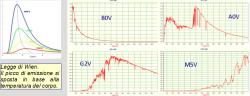 Cambiamenti dei profili spettrali sulla base della diversa temperatura superficiale della stella.