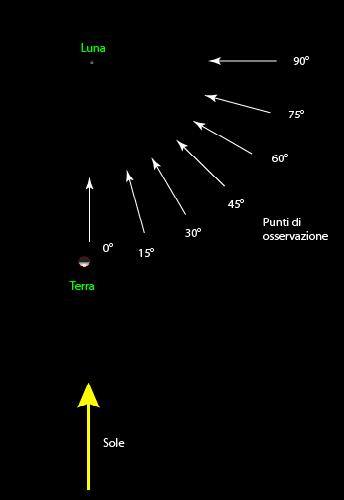 lo studio di posa creato per simulare l'eclissi di Luna