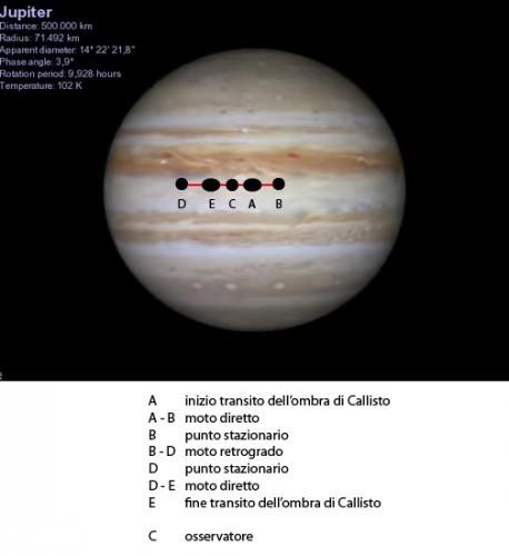 percorso dell'ombra di Callisto in sequenza tra i punti A ed E