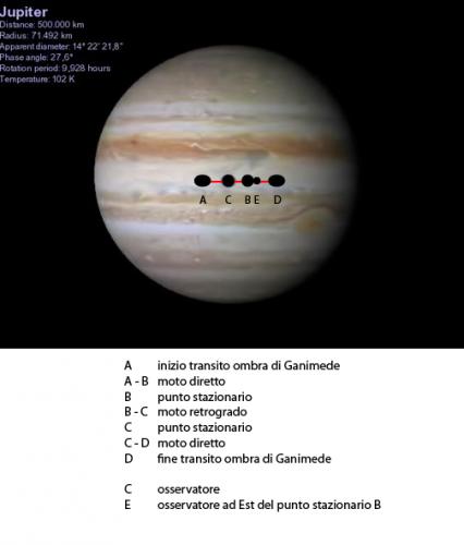 percorso dell'ombra di Ganimede, in sequenza tra i punti A e D