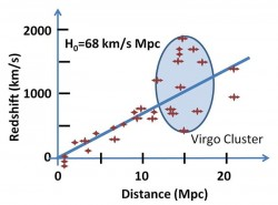 Legge di Hubble, che lega il redshift cosmologico alla distanza delle sorgenti luminose osservate, su scale cosmologiche piccole, dell'ordine della decina di milioni di anni luce.