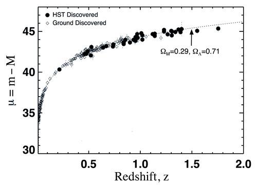 Diagramma di Hubble per le Supernovae Tipo Ia. Il diagramma di Hubble mostra il modulo di distanza delle supernovae in funzione del redshift delle stesse. Dalla distribuzione dei punti è possibile vincolare i parametri liberi del modello cosmologico.