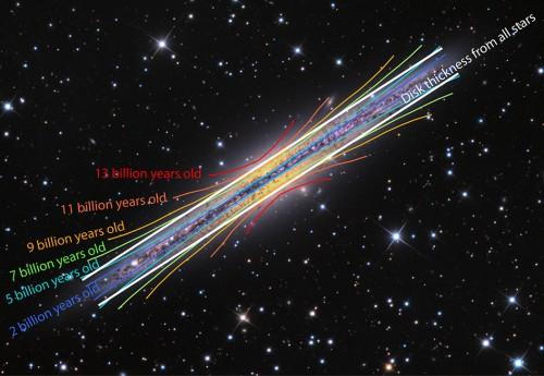 La galassia analoga alla Via Lattea, NGC 891. Sovrapposte vediamo curve colorate che mostrano i brillamenti da gruppi di stelle con età similari fra loro. Quando tutte le stelle sono messe insieme il disco ha uno spessore costante, mostrato dalle linee bianche diritte. (Credit: Adam Block, Mt. Lemmon SkyCenter, University of Arizona / Ivan Minchev, AIP)