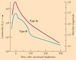 Esempio di curva di luce di una Supernova Tipo Ia a confronto con una Supernova Tipo II (cosiddetta core-collapse). La magnitudine assoluta di picco delle SNe Tipo Ia raggiunge un valore elevato e ben preciso, pari a M = -19.5 nella banda del visibile, brillando dunque più delle SNe Tipo II che invece sono prodotte da stelle molto massicce che arrivano al loro ultimo stadio evolutivo.