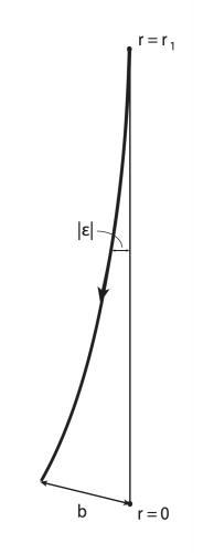 Schema per il calcolo della distanza di luminosità dL in termini del fattore di scala cosmico a(t). E' rappresentato il percorso dei raggi luminosi emessi dalla sorgente, posta ad r = r1, e lo specchio circolare posto a r = 0, avente raggio b. L'angolo formato tra il percorso dei raggi di luce e la linea congiungente r = 0 con r = r1, è denotato con || e corrisponde al semi-angolo del cono che tali raggi di luce formano rispetto allo specchio.