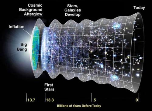Figura 2. L'Universo 'oscilla' mentre si espande. I risultati di questo studio sono sovrapposti al modello ΛCDM della figura 1. Credit: H. I. Ringermacher e L. R. Mead 2015
