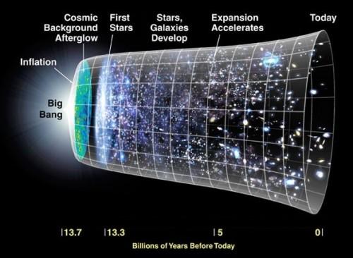 Figura 1. Grafico che illustra l'evoluzione del cosmo secondo il modello del Big Bang. Credit: NASA
