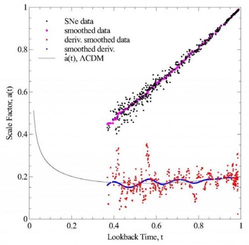 Il grafico illustra il diagramma di Hubble che descrive l'andamento del fattore scala a(t) in funzione del tempo per le supernovae distanti. In basso sono mostrate le derivate del fattore scala e il best-fit (linea blu) che evidenzia le oscillazioni. Si notano tre massimi (a t= 0.87, 0.71 e 0.56) e tre minimi (a t=0.78, 0.63 e 0.47). Credit: H. I. Ringermacher e L. R. Mead, 2015