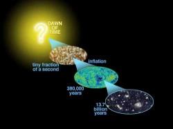 Evoluzione dell'Universo dal Big Bang, in cui il plasma primordiale ha dato origine alla CBR all'epoca della ricombinazione e dove le minuscole anisotropie della stessa hanno poi consentito la formazione delle strutture galattiche a larga scala che oggi conosciamo.