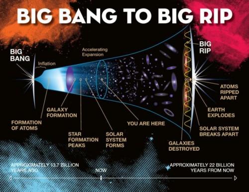 Schema di linea temporale della vita dell'universo, che termina in un Big Rip. Credit: Jeremy Teaford, Vanderbilt University