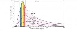 Esempio di legge di corpo nero. L'emissione di radiazione ha un andamento dato dalla legge di Planck. Il massimo dell'emissione in lunghezza d'onda decresce con l'aumentare della temperatura, come mostrano le varie curve sovrapposte, secondo la legge di Wien.