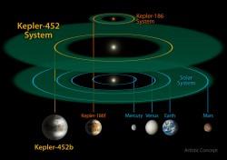 Un confronto delle zone abitabili di tre sistemi planetari, il nostro, Kepler-452 e Kepler-86.