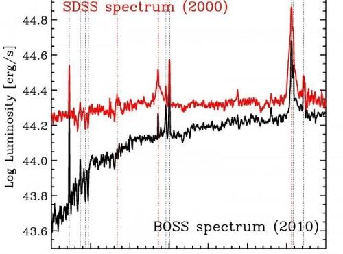"""Il grafico mostra due spettri SDSS dell'oggetto in questione. Si notano bene le diverse luminosità in funzione della lunghezza d'onda tra le due epoche. In particolare, le righe rosse si riferiscono alle righe di Balmer dell'idrogeno che cambiano nettamente la loro forma: nello spettro rosso esse sono molto più larghe e forniscono una sorta di """"impronta"""" del processo di accrescimento attorno al buco nero. Credit: SDSS/MPE."""