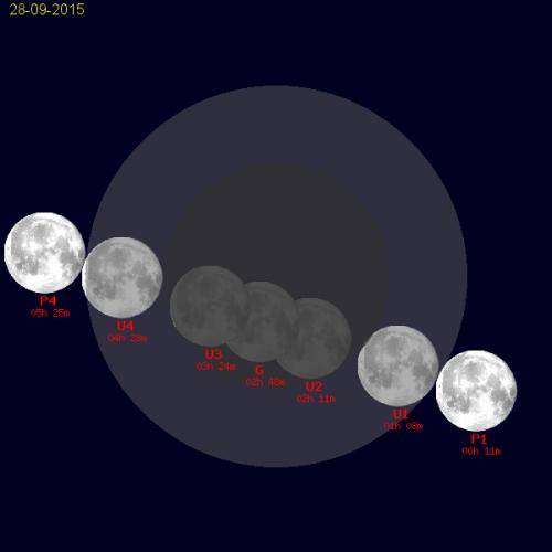 Eclissi totale di Luna del 28 settembre 2015