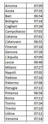orario di tramonto della Luna nelle principali città italiane