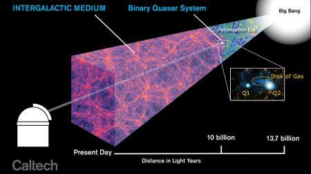 Grazie allo spettrografo CWI è stato possibile studiare un sistema di due quasar situato a 10 miliardi di anni luce. Gli astronomi del Caltech hanno rivelato un gigantesco disco di gas che rappresenta una galassia in formazione, alimentata da gas freddo proveniente da un filamento della rete cosmica. Credit: Caltech Academic Media Technologies