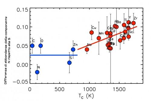 In questo grafico è rappresentata la variazione della differenza in abbondanza chimica dei diversi elementi all'aumentare della loro temperatura di condensazione, all'aumentare cioè della loro poca volatilità. I pallini blu rappresentano gli elementi chimici più volatili mentre i pallini rossi rappresentano gli elementi più pesanti. Mentre per i blu si nota una distribuzione uniforme attorno a uno stesso valore (quindi non c'è variazione a seconda della loro volatilità), per i rossi si vede come ci sia una variazione sempre maggiore all'aumentare della temperatura di condensazione dei dati elementi.