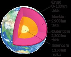 Al di sotto della parte esterna della Terra si trova un mantello semifuso, che costituisce circa l'84% del volume del pianeta. Sotto il mantello si trova il nucleo ricco di ferro. Una volta interamente liquido, il nucleo si sta congelando dall'interno verso l'esterno, dando vita ad un nucleo interno solido che aumenta sempre più in dimensione. Sorgente: USGS